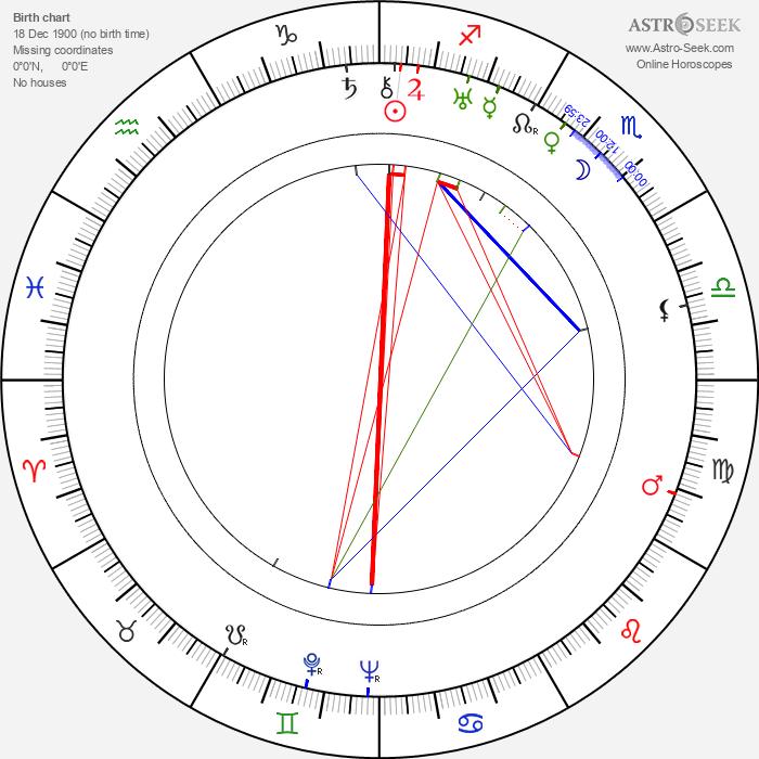 Mária Fábryová - Astrology Natal Birth Chart
