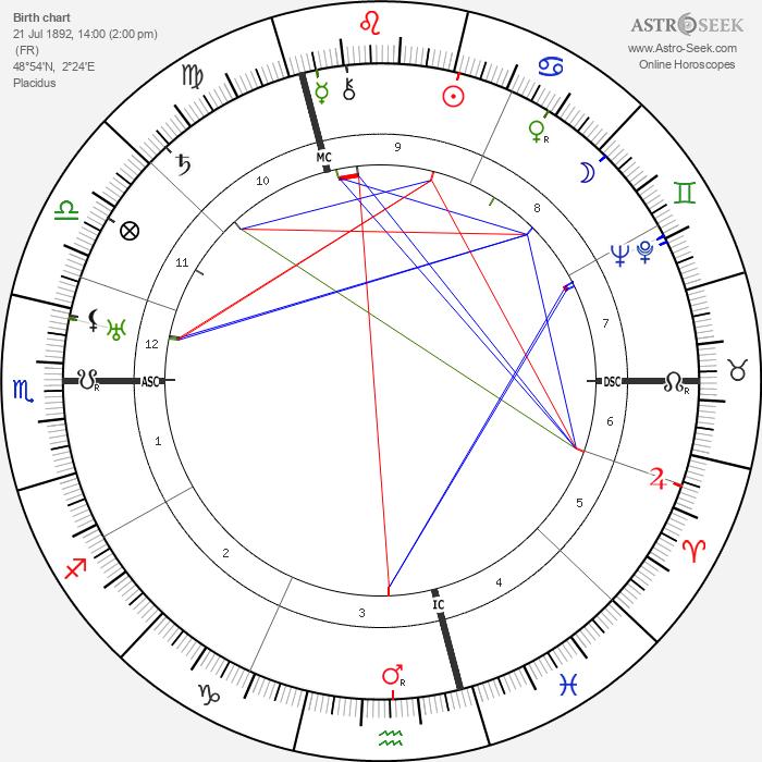 Maria Falconetti - Astrology Natal Birth Chart