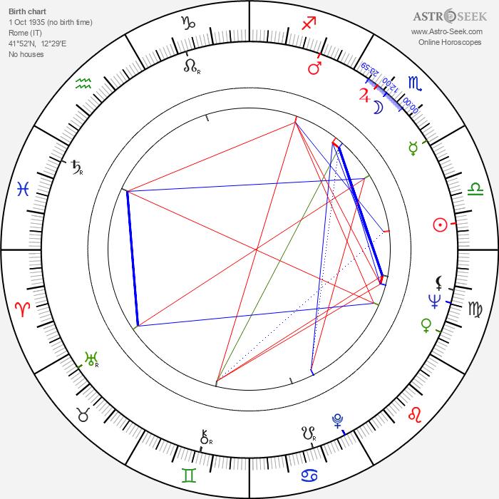 Maria Fiore - Astrology Natal Birth Chart