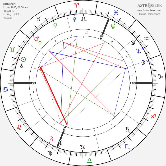 Maria Fortuny - Astrology Natal Birth Chart
