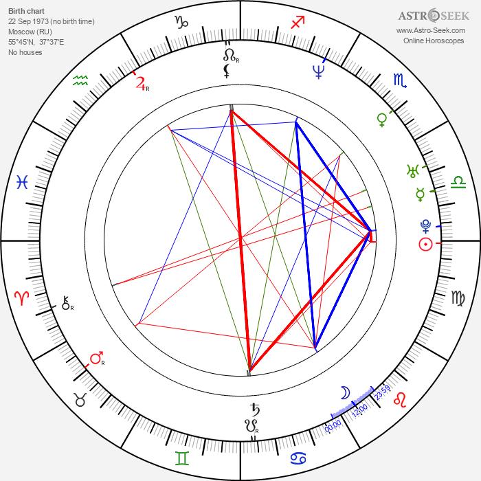 Maria Golubkina - Astrology Natal Birth Chart