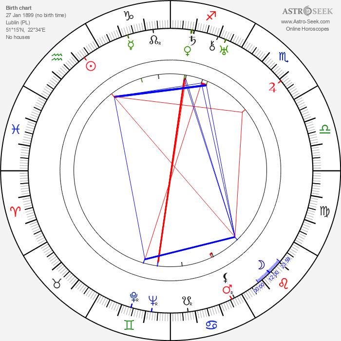Maria Gorczynska - Astrology Natal Birth Chart