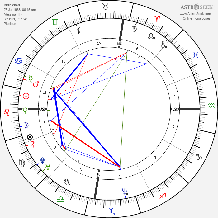 Maria Grazia Cucinotta - Astrology Natal Birth Chart