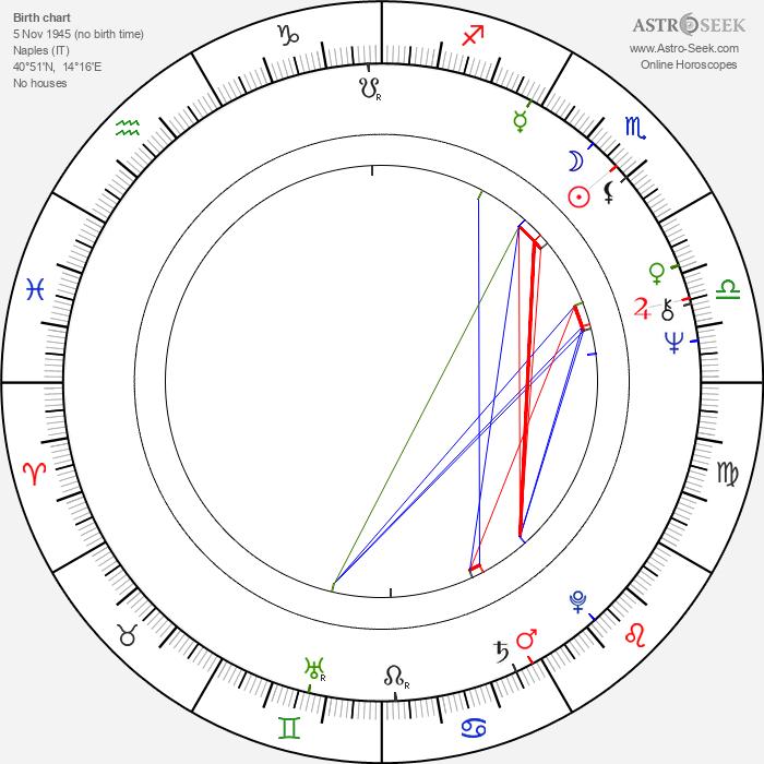 Maria Grazia Pagano - Astrology Natal Birth Chart
