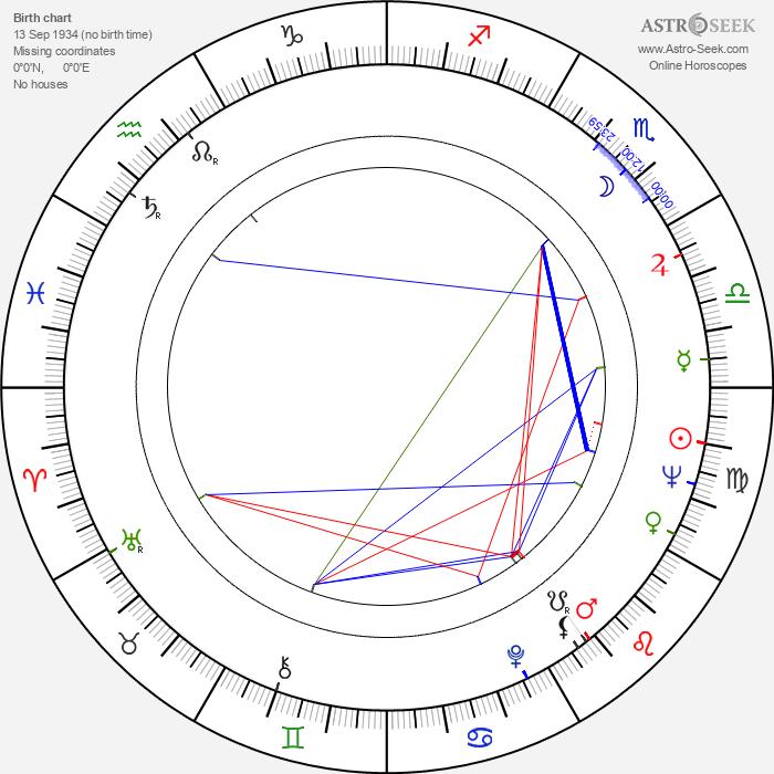 Maria Helena Dias - Astrology Natal Birth Chart