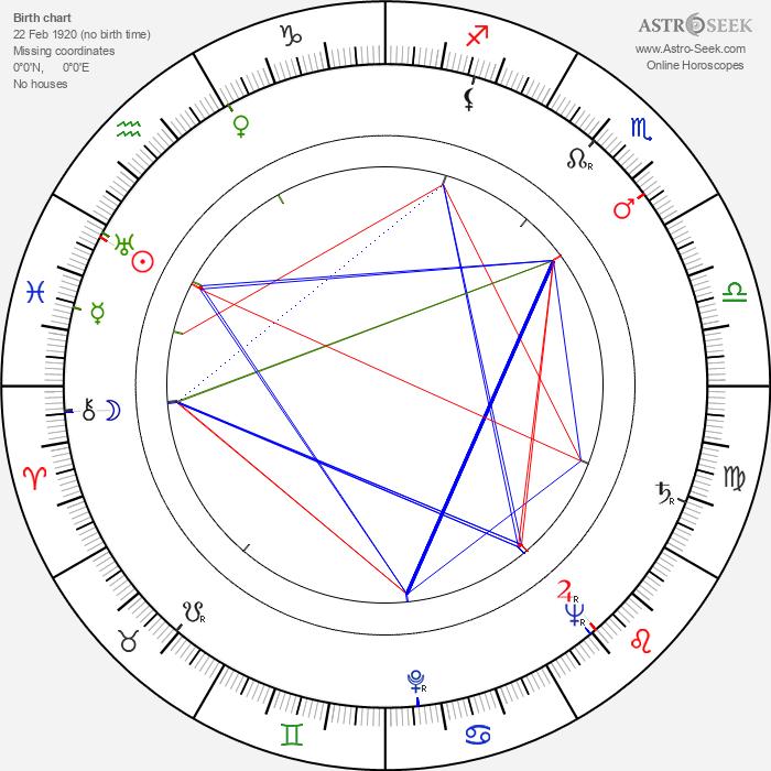 Maria Hellwig - Astrology Natal Birth Chart