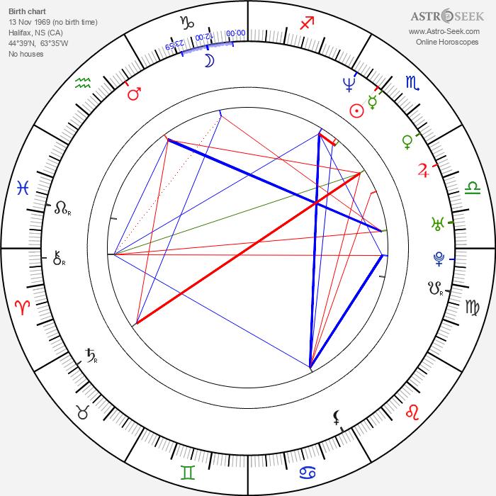 Maria Herrera - Astrology Natal Birth Chart