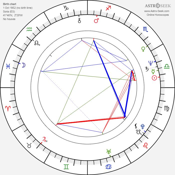 María Irigoyen Pérez - Astrology Natal Birth Chart