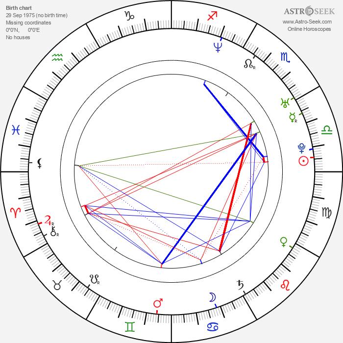 María Isasi - Astrology Natal Birth Chart