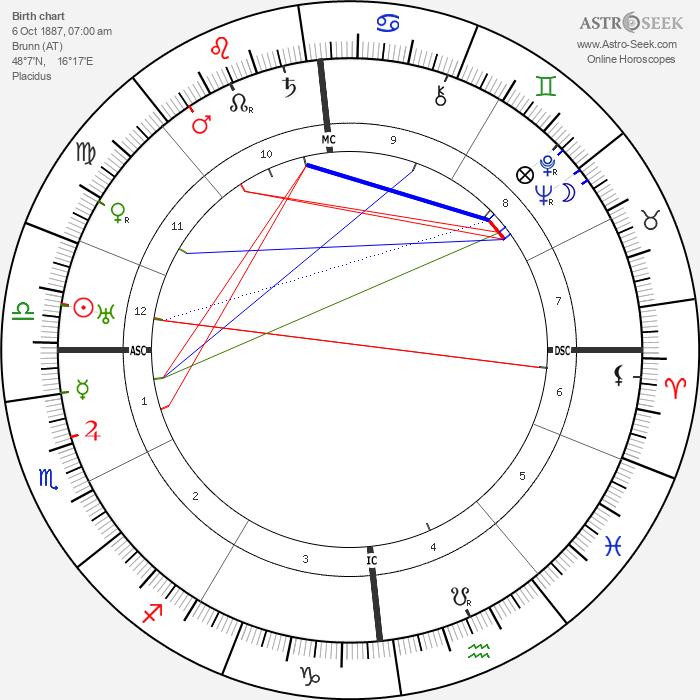 Maria Jeritza - Astrology Natal Birth Chart