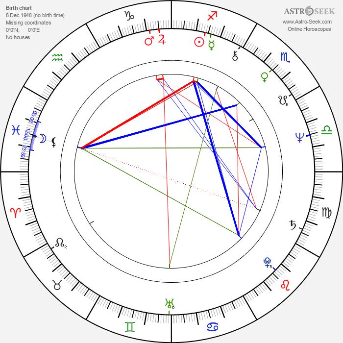 María José Goyanes - Astrology Natal Birth Chart