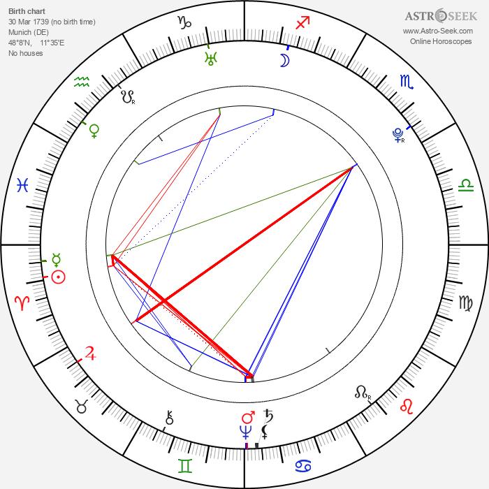 Maria Josepha - Astrology Natal Birth Chart