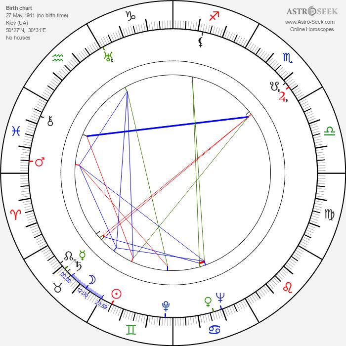 Maria Kaniewska - Astrology Natal Birth Chart