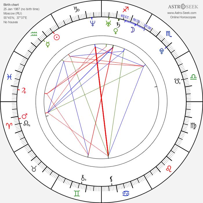 Maria Kirilenko - Astrology Natal Birth Chart
