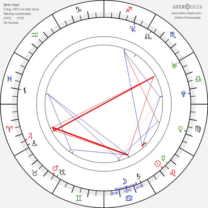 Maria Kraakman - Astrology Natal Birth Chart