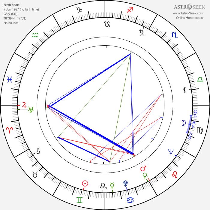 Mária Kráľovičová-Procházková - Astrology Natal Birth Chart