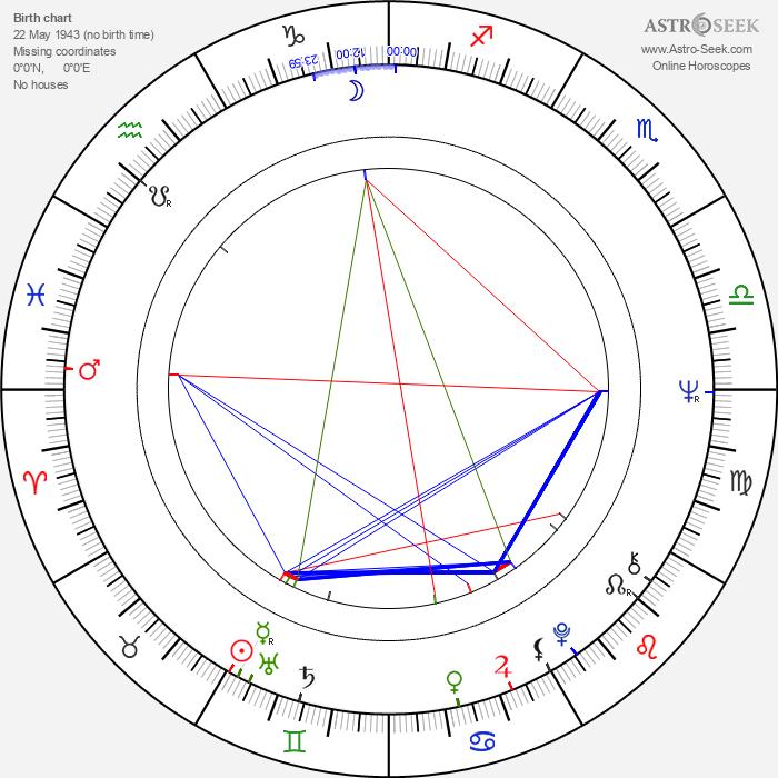 Maria Latour - Astrology Natal Birth Chart