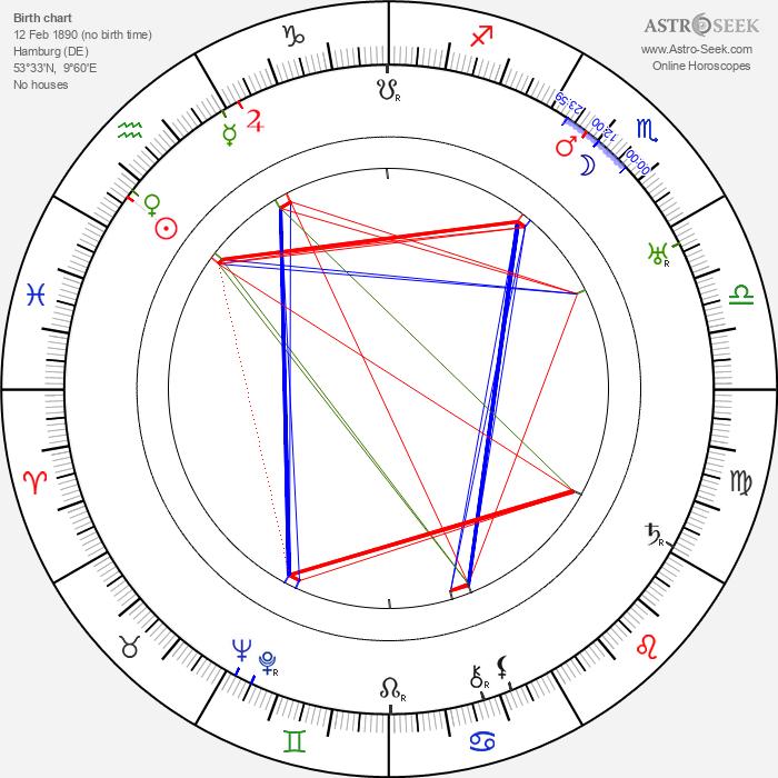 Maria Loja - Astrology Natal Birth Chart