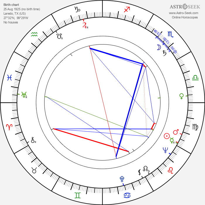 Maria Louisa Marulanda - Astrology Natal Birth Chart