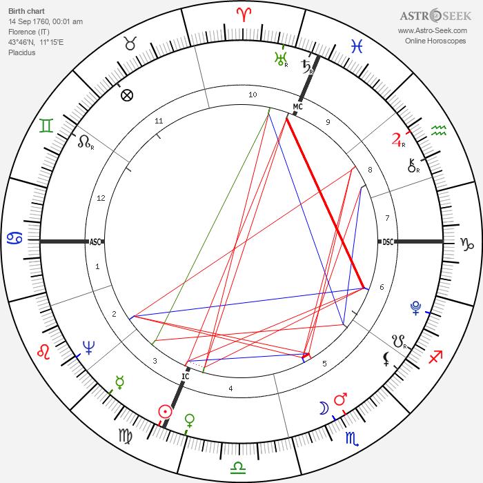 Luigi Cherubini - Astrology Natal Birth Chart