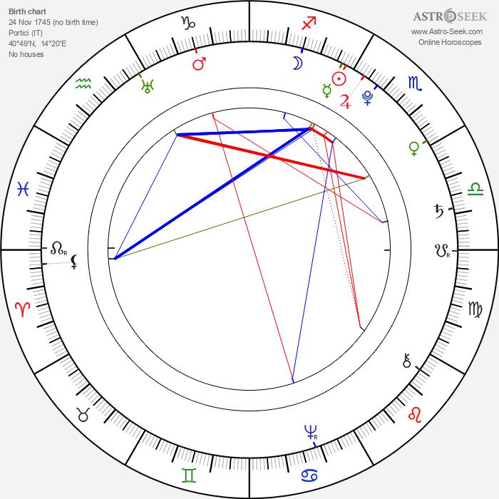 Maria Luisa of Spain - Astrology Natal Birth Chart