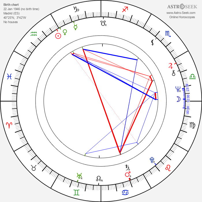 María Luisa San José - Astrology Natal Birth Chart
