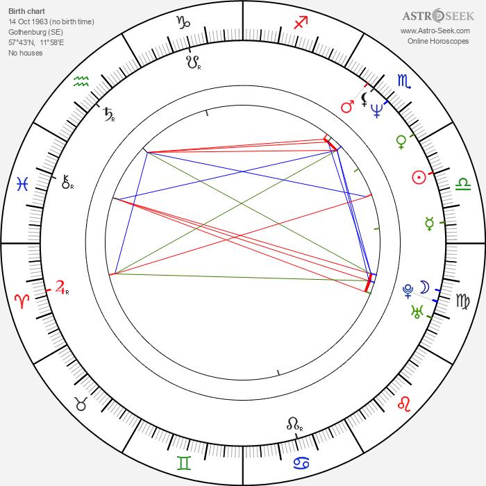 Maria Lundqvist - Astrology Natal Birth Chart