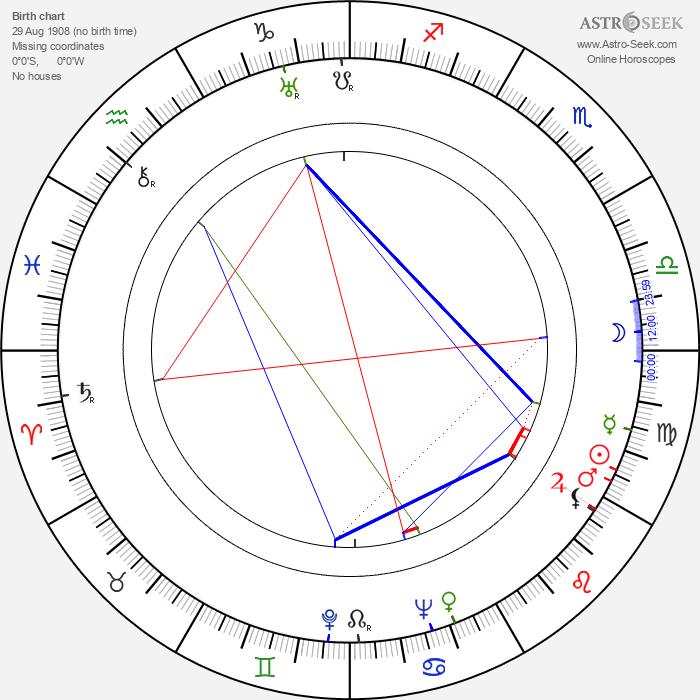 Mária Markovičová - Astrology Natal Birth Chart