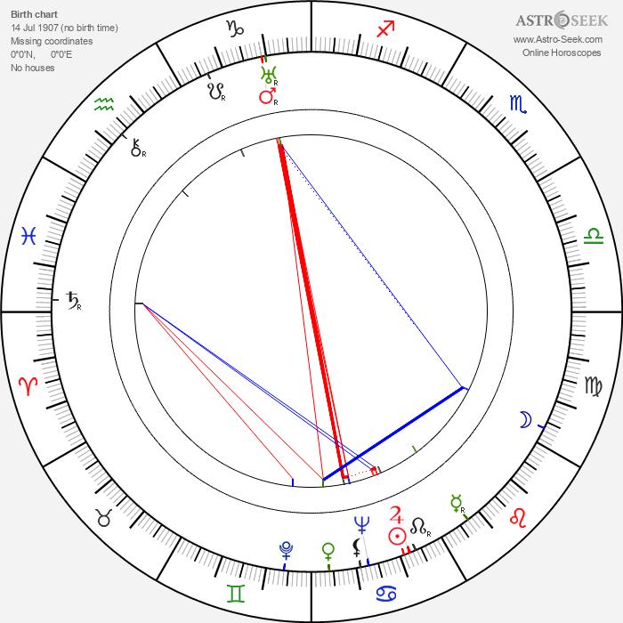 Maria Matray - Astrology Natal Birth Chart