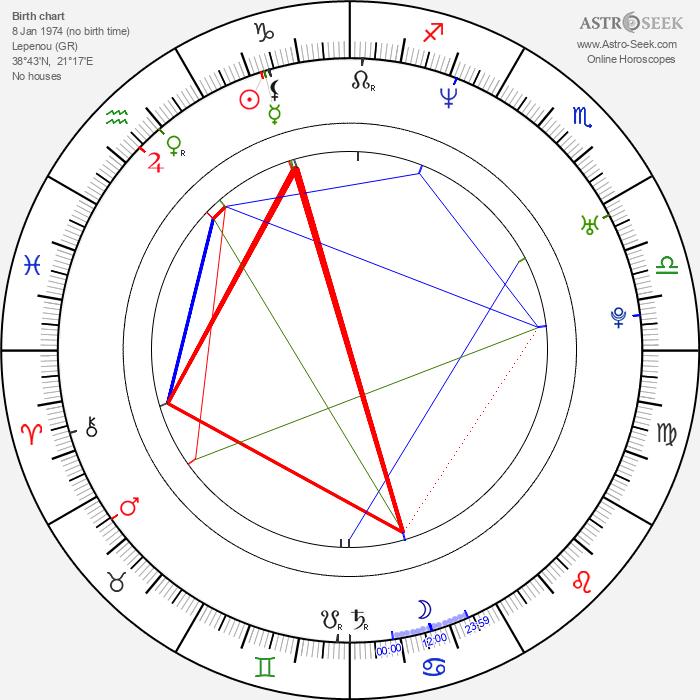 Maria Matsouka - Astrology Natal Birth Chart