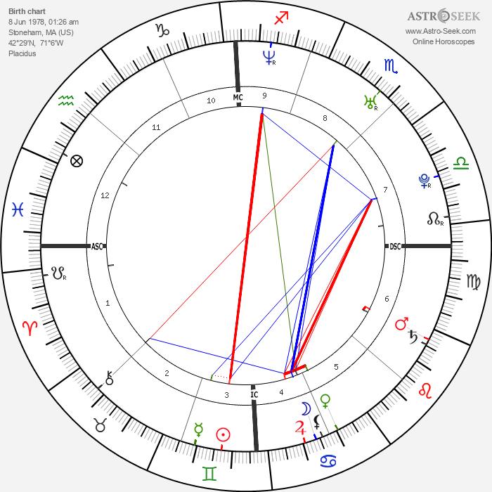 Maria Menounos - Astrology Natal Birth Chart