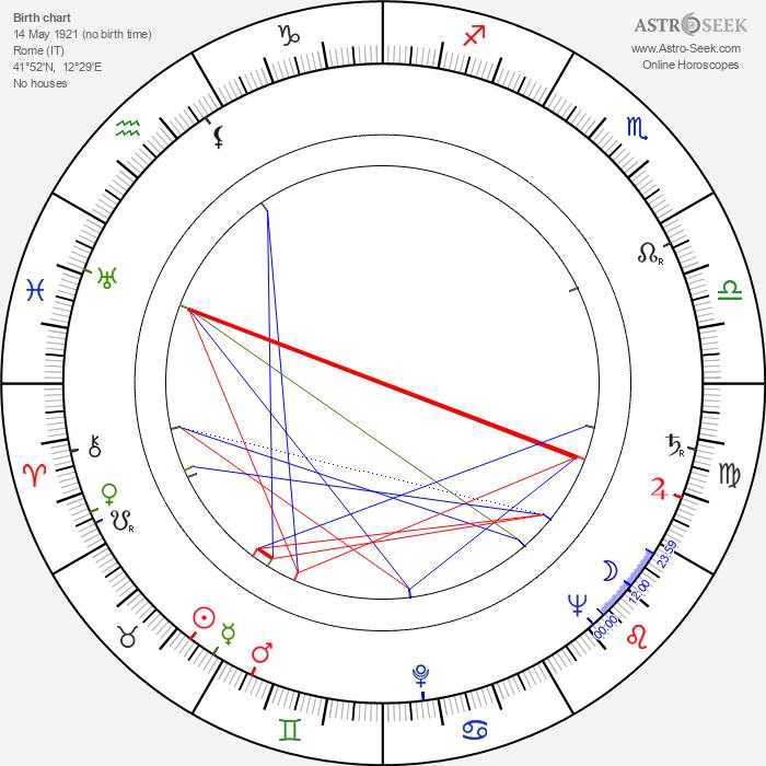Maria Michi - Astrology Natal Birth Chart