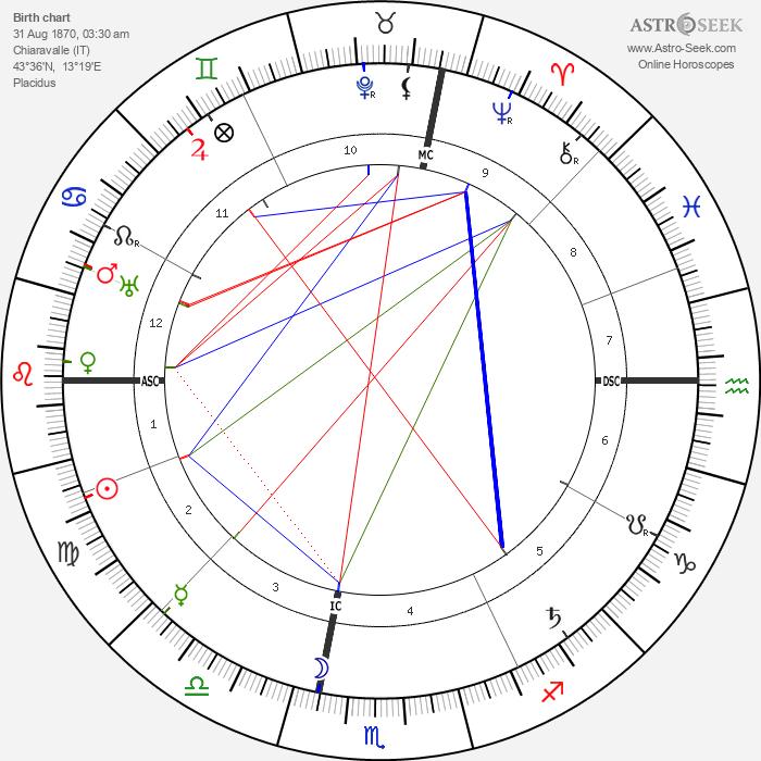 Maria Montessori - Astrology Natal Birth Chart