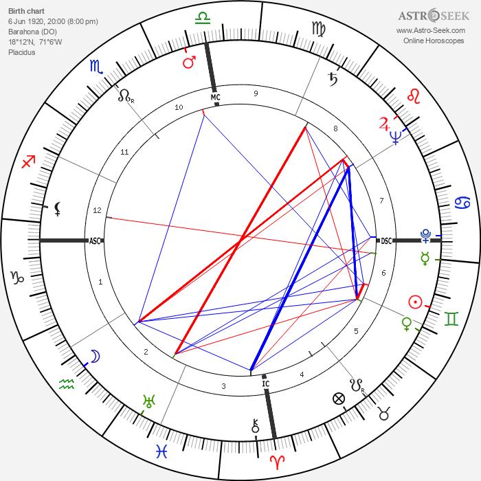 Maria Montez - Astrology Natal Birth Chart