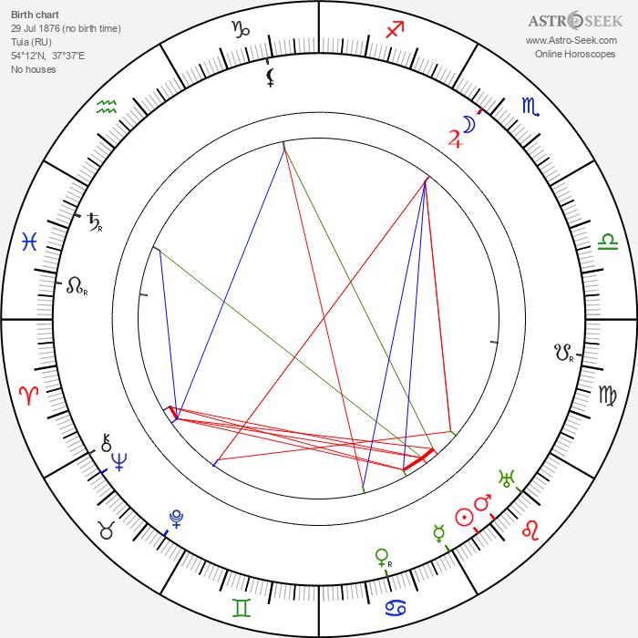 Maria Ouspenskaya - Astrology Natal Birth Chart