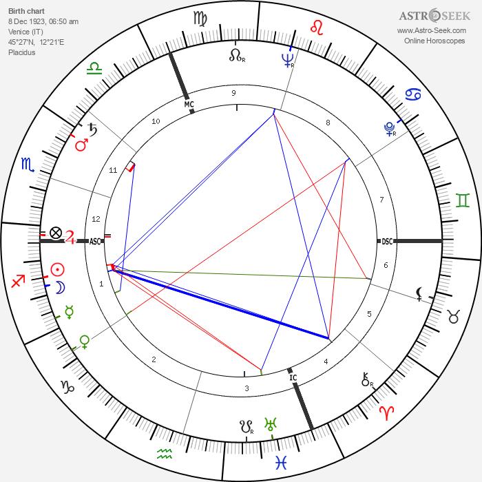 Maria Perego - Astrology Natal Birth Chart