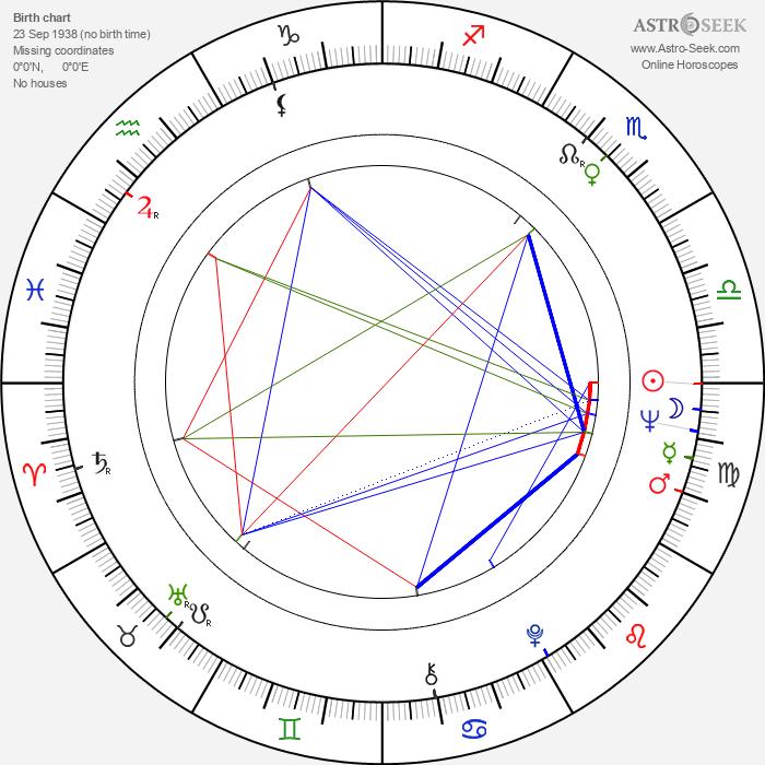 Maria Perschy - Astrology Natal Birth Chart