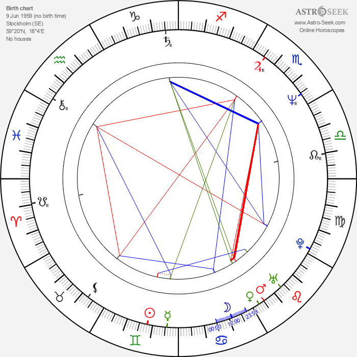 Maria Persson - Astrology Natal Birth Chart