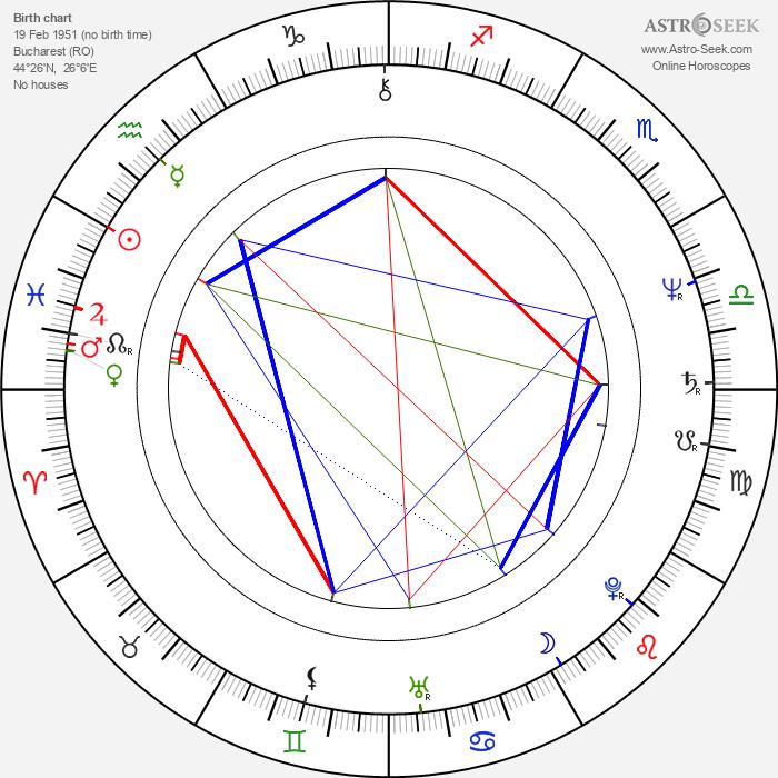 Maria Ploae - Astrology Natal Birth Chart