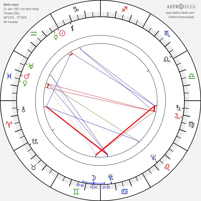Mária Prechovská - Astrology Natal Birth Chart