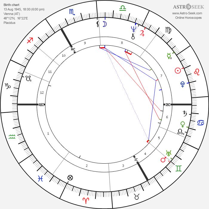 Maria Rohm - Astrology Natal Birth Chart
