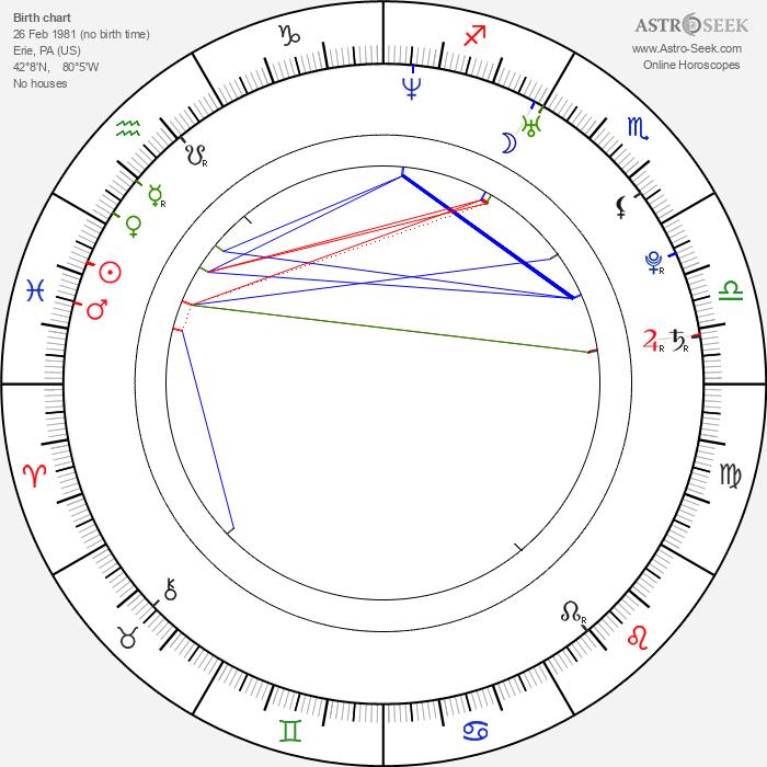Maria Sansone - Astrology Natal Birth Chart