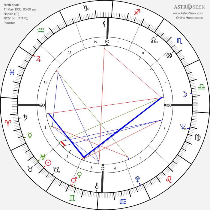 Maria Scicolone - Astrology Natal Birth Chart