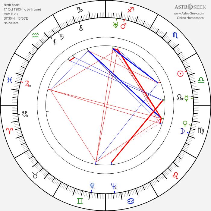 Mária Secová - Astrology Natal Birth Chart
