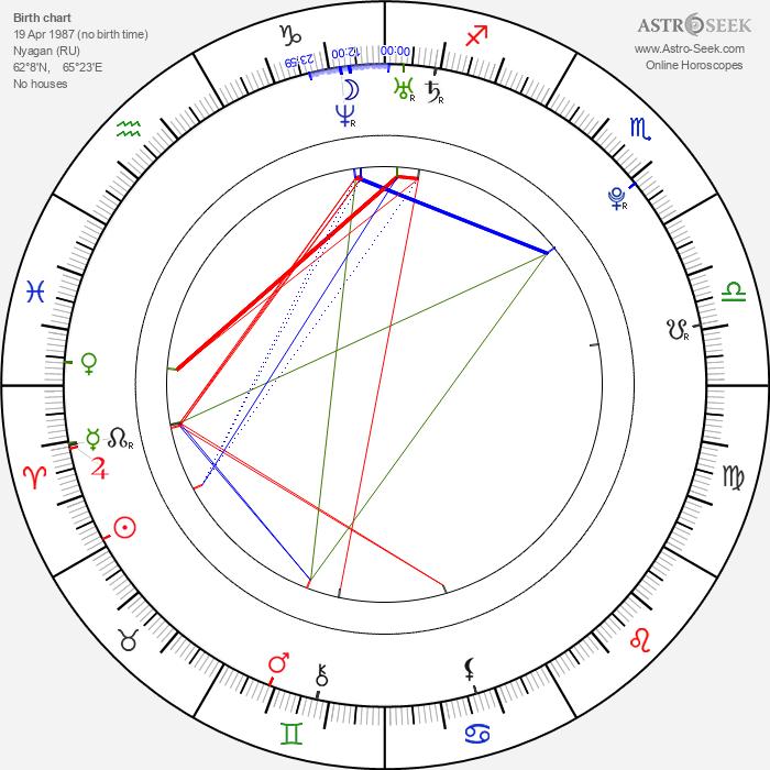 Maria Sharapova - Astrology Natal Birth Chart