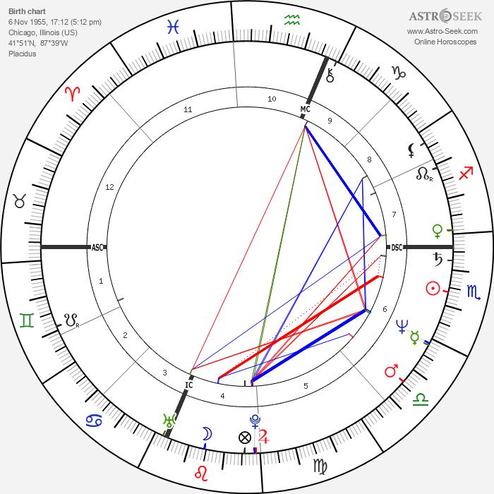 Maria Shriver - Astrology Natal Birth Chart