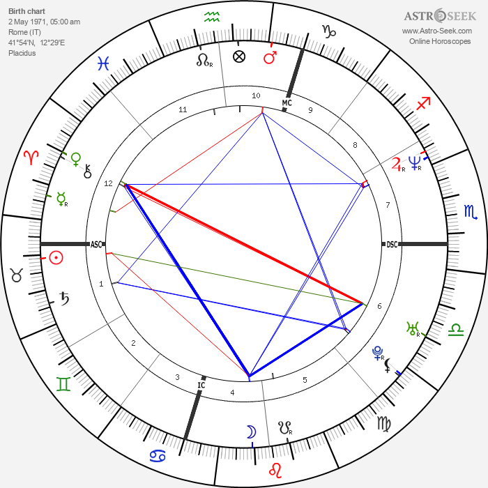 Maria Sole Tognazzi - Astrology Natal Birth Chart