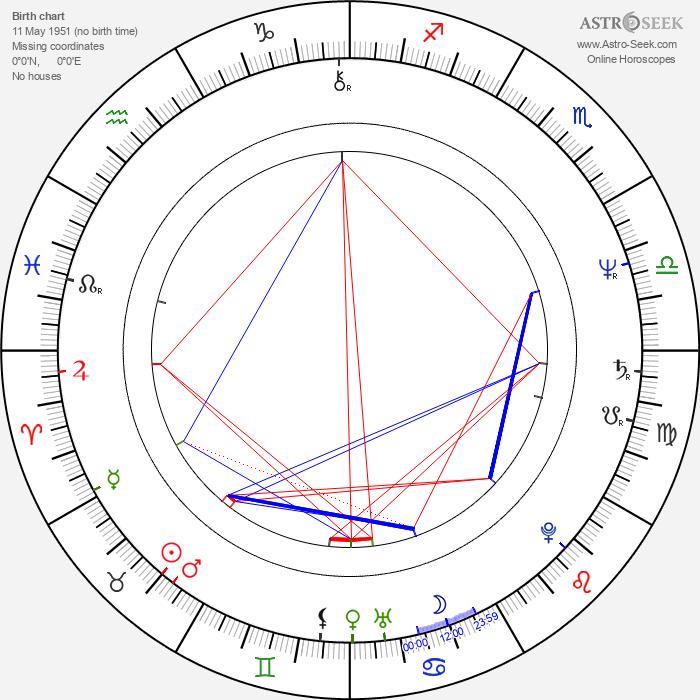María Sorté - Astrology Natal Birth Chart