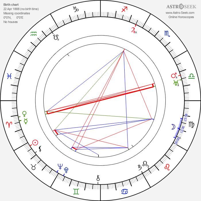 Mária Sýkorová - Astrology Natal Birth Chart