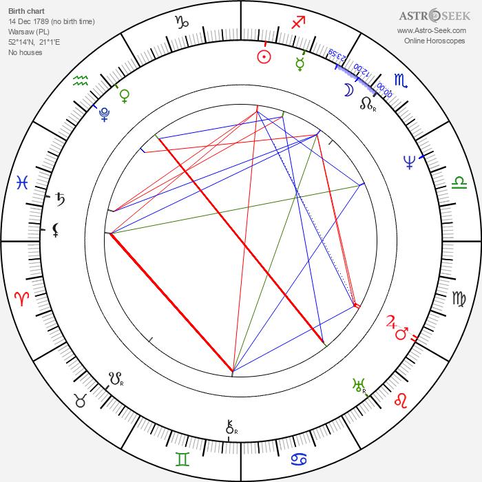 Maria Szymanowska - Astrology Natal Birth Chart